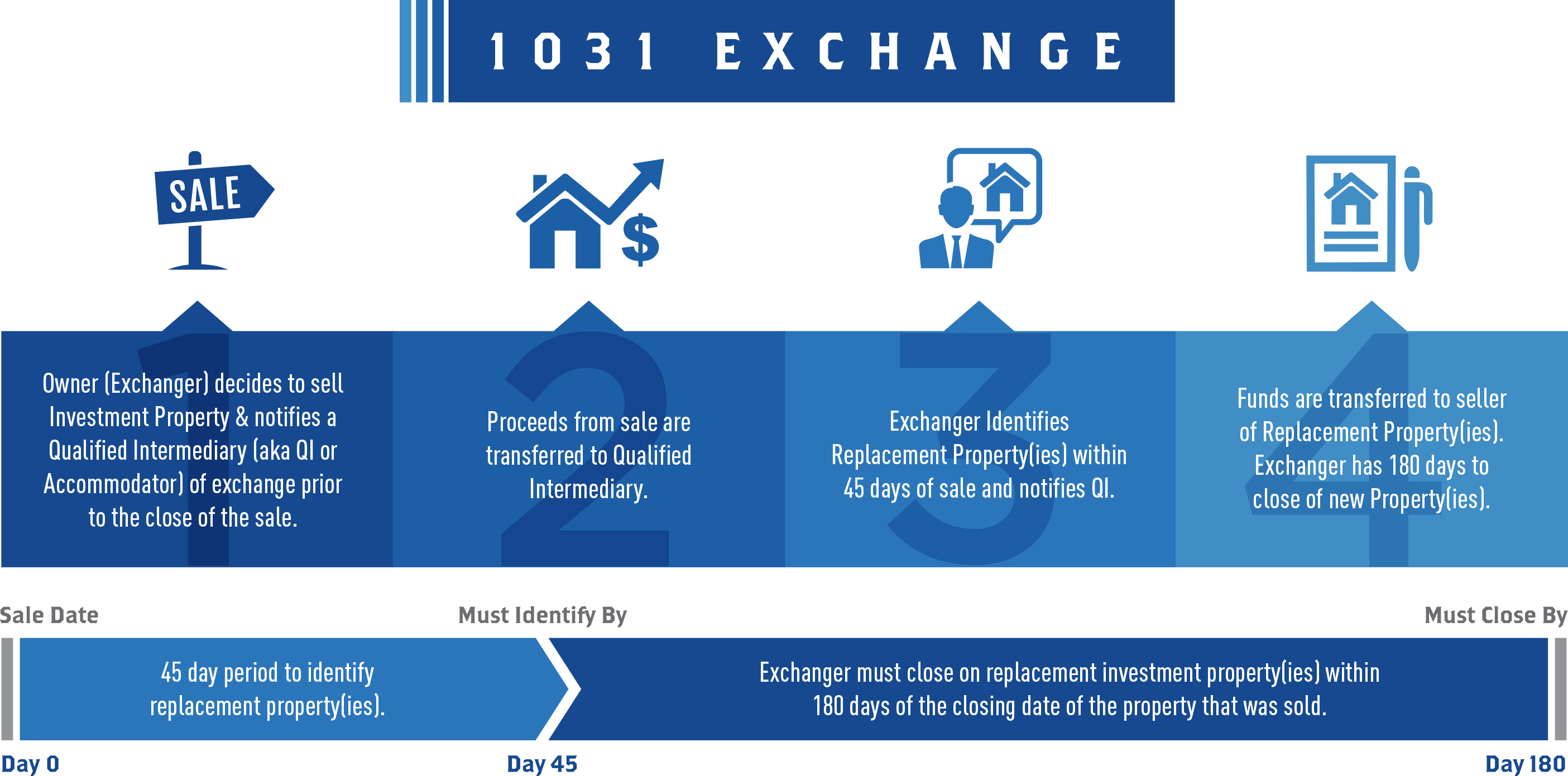 1031 Exchange Graphic